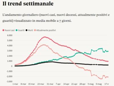 イタリアロックダウン解除はいつから?緩和が始まった現地の最新情報を紹介
